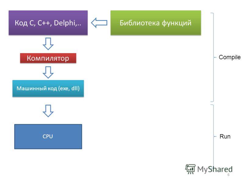6 Код C, С++, Delphi,.. Библиотека функций Компилятор Машинный код (exe, dll) Compile Run CPU