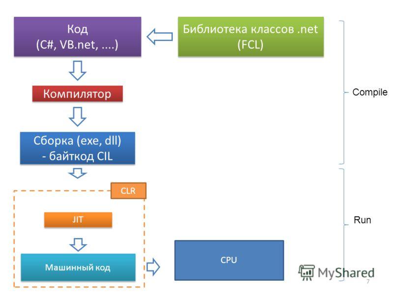 7 Код (C#, VB.net,....) Код (C#, VB.net,....) Сборка (exe, dll) - байткод CIL Сборка (exe, dll) - байткод CIL Библиотека классов.net (FCL) Компилятор CLR JIT Машинный код Compile Run CPU