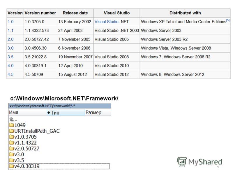 9 c:\Windows\Microsoft.NET\Framework\