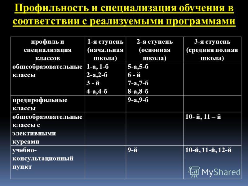 профиль и специализация классов 1-я ступень (начальная школа) 2-я ступень (основная школа) 3-я ступень (средняя полная школа) общеобразовательные классы 1-а, 1-б 2-а,2-б 3 - й 4-а,4-б 5-а,5-б 6 - й 7-а,7-б 8-а,8-б предпрофильные классы 9-а,9-б общеоб