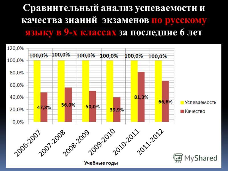 Сравнительный анализ успеваемости и качества знаний экзаменов по русскому языку в 9-х классах за последние 6 лет