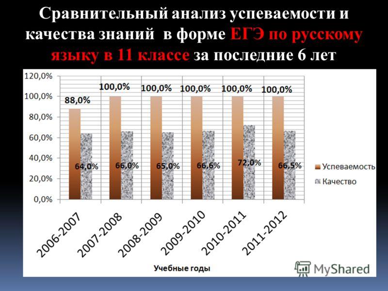 Сравнительный анализ успеваемости и качества знаний в форме ЕГЭ по русскому языку в 11 классе за последние 6 лет