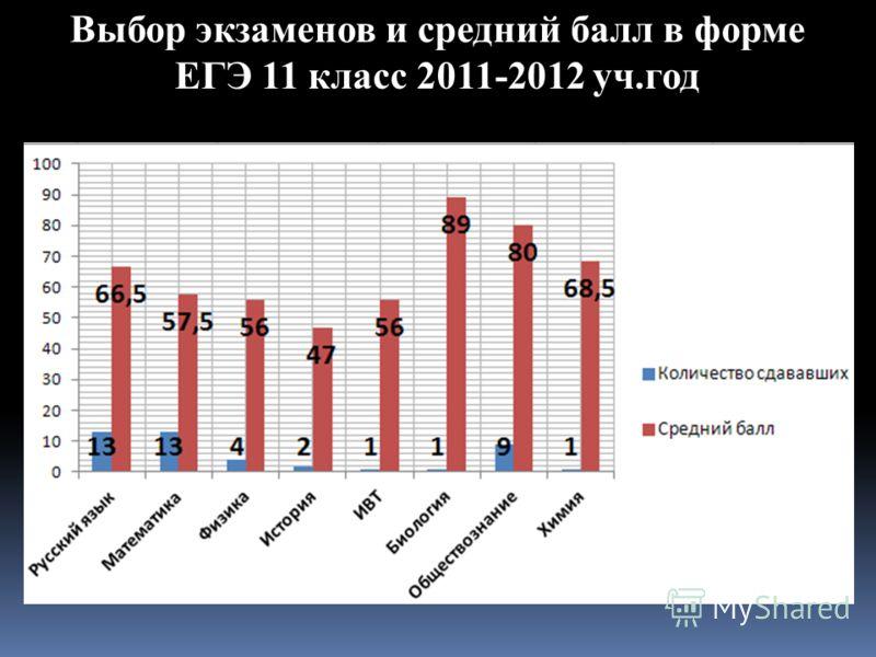 Выбор экзаменов и средний балл в форме ЕГЭ 11 класс 2011-2012 уч.год