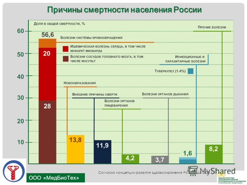 ООО «МедБиоТех» Причины смертности населения России Согласно концепции развития здравоохранения России до 2020 г.