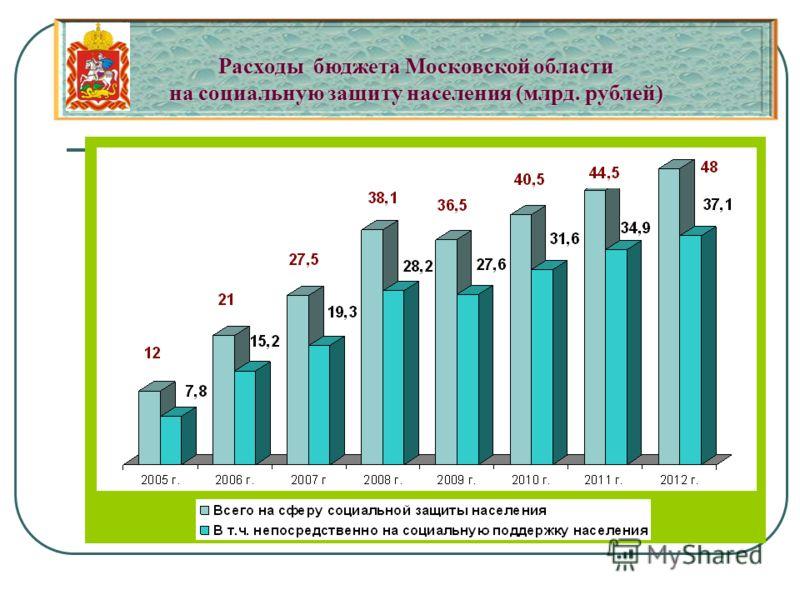 Расходы бюджета Московской области на социальную защиту населения (млрд. рублей)