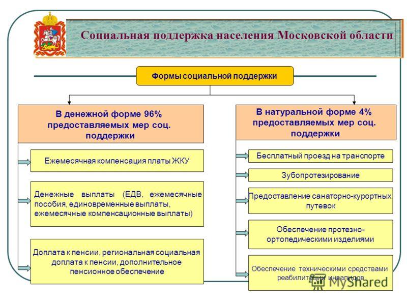 Социальная поддержка населения Московской области Социальная поддержка населения Московской области В натуральной форме 4% предоставляемых мер соц. поддержки В денежной форме 96% предоставляемых мер соц. поддержки Формы социальной поддержки Ежемесячн