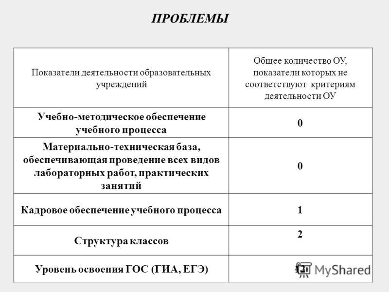 Показатели деятельности образовательных учреждений Общее количество ОУ, показатели которых не соответствуют критериям деятельности ОУ Учебно-методическое обеспечение учебного процесса 0 Материально-техническая база, обеспечивающая проведение всех вид
