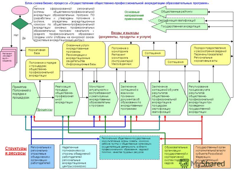 Структуры и ресурсы Процессы Нет Да ПринятиеПоложений опорядке ипроцедурах Реализацияпроцедуробщественно-профессиональнойаккредитации Заключениесоглашений овзаимномпризнаниидокументов обобразовании поаккредитованнымпрограммам Мониторингактуальности и