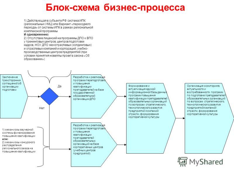 Да 1) Действующая в субъекте РФ система ИПК (региональных УМЦ) или Вариант «переходного периода» от системы ИПК в рамках региональной комплексной программы И одновременно: 2) Отсутствие лицензий на программы ДПО к ВПО у тренинговых центров, центров п