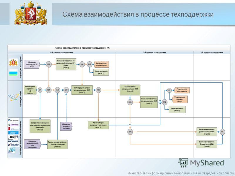 Схема взаимодействия в процессе техподдержки