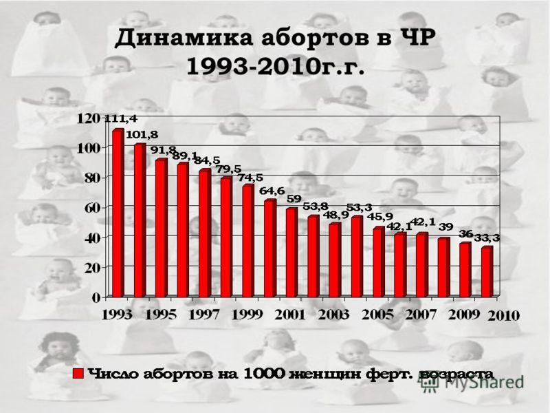 Динамика абортов в ЧР 1993-2010г.г.