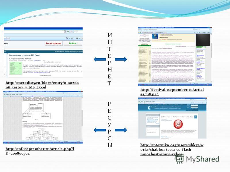 ИНТЕРНЕТРЕСУРСЫИНТЕРНЕТРЕСУРСЫ http://metodisty.ru/blogs/entry/o_sozda nii_testov_v_MS_Excel http://inf.1september.ru/article.php?I D=200800504 http://festival.1september.ru/articl es/518412/. http://internika.org/users/shk37/w orks/shablon-testa-vo-