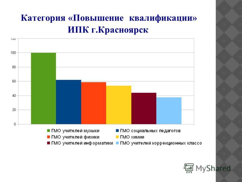 Категория «Повышение квалификации» ИПК г.Красноярск