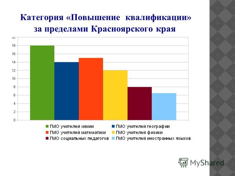 Категория «Повышение квалификации» за пределами Красноярского края