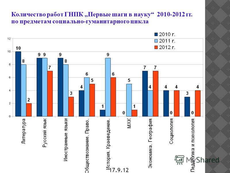 17.9.12 Количество работ ГНПК Первые шаги в науку 2010-2012 гг. по предметам социально-гуманитарного цикла
