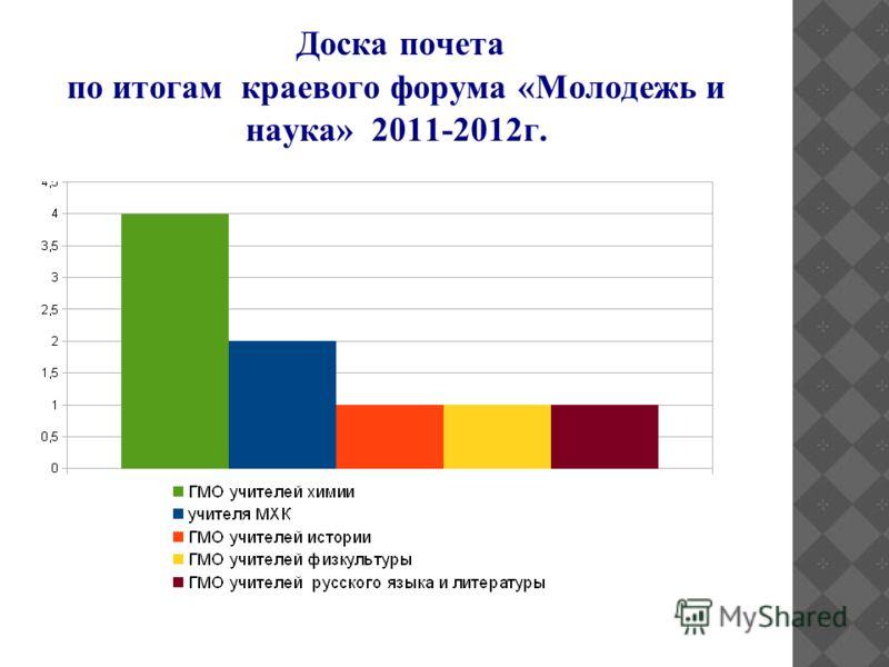 Доска почета по итогам краевого форума «Молодежь и наука» 2011-2012г.
