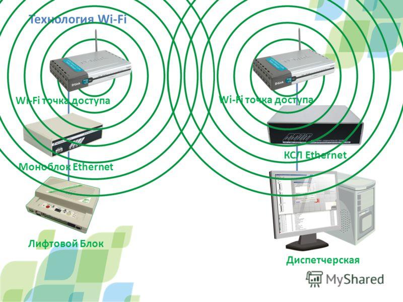 Технология Wi-Fi Лифтовой Блок Моноблок Ethernet КСЛ Ethernet Диспетчерская Wi-Fi точка доступа