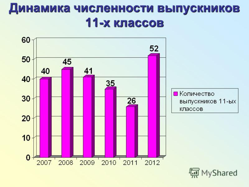 Динамика численности выпускников 11-х классов
