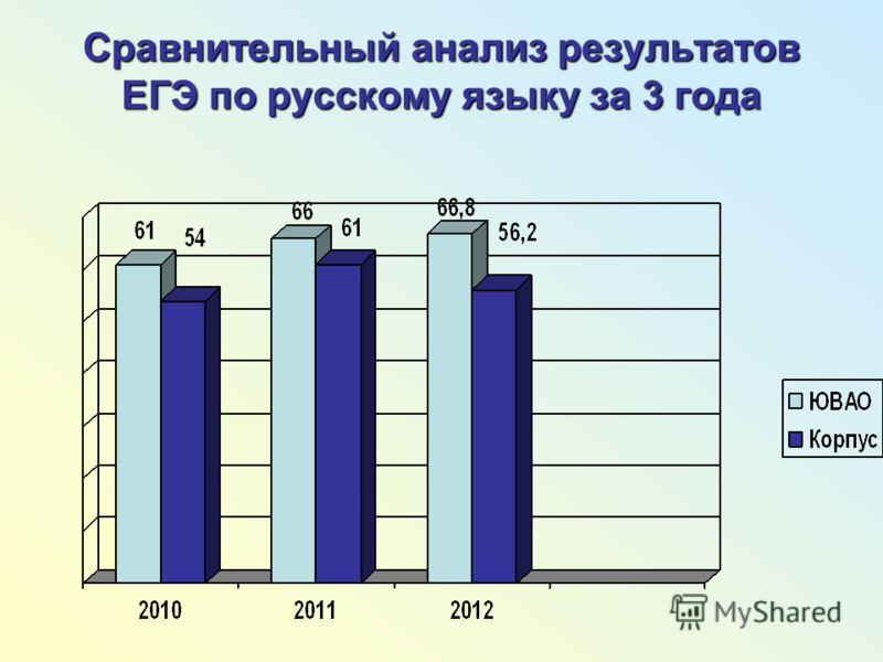 Сравнительный анализ результатов ЕГЭ по русскому языку за 3 года