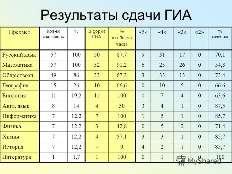 Результаты сдачи ГИА Предмет Кол-во сдававших %В форме ГИА % от общего числа «5»«4»«3»«2» % качества Русский язык571005087,793117070,1 Математика571005291,262526054,3 Обществозн.49863367,333313073,4 География15261066,60105066,6 Биология1119,211100074