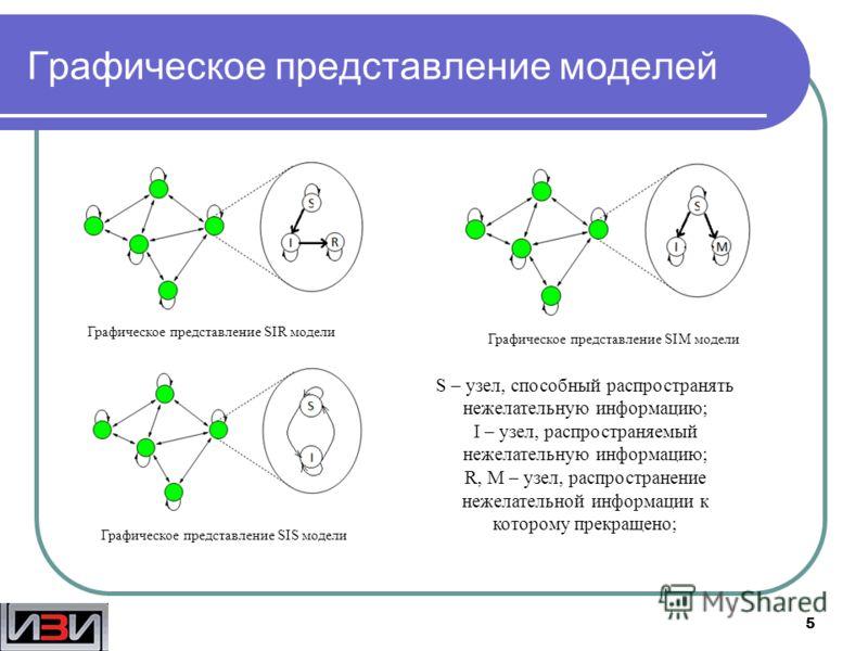 Графическое представление моделей 5 Графическое представление SIR модели Графическое представление SIM модели Графическое представление SIS модели S – узел, способный распространять нежелательную информацию; I – узел, распространяемый нежелательную и