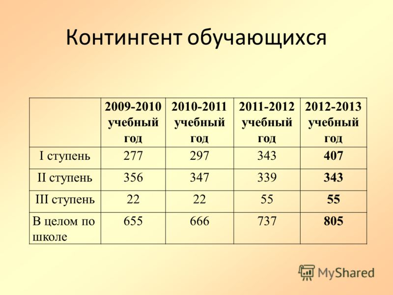 Контингент обучающихся 2009-2010 учебный год 2010-2011 учебный год 2011-2012 учебный год 2012-2013 учебный год I ступень277297343407 II ступень356347339343 III ступень22 55 В целом по школе 655666737805