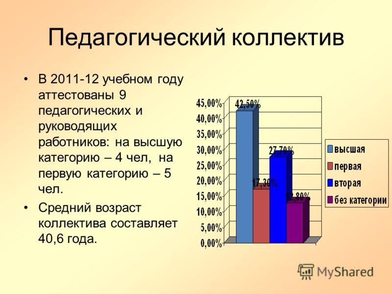 Педагогический коллектив В 2011-12 учебном году аттестованы 9 педагогических и руководящих работников: на высшую категорию – 4 чел, на первую категорию – 5 чел. Средний возраст коллектива составляет 40,6 года.