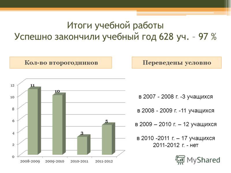 Итоги учебной работы Успешно закончили учебный год 628 уч. – 97 % Кол-во второгодников Переведены условно в 2007 - 2008 г. -3 учащихся в 2008 - 2009 г. -11 учащихся в 2009 – 2010 г. – 12 учащихся в 2010 -2011 г. – 17 учащихся 2011-2012 г. - нет