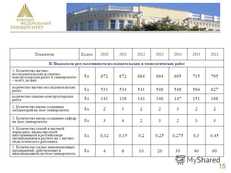 15 ПоказателиЕд.изм2010201120122013201420152021 II. Показатели результативности исследовательских и технологических работ 1. Количество научно- исследовательских и опытно- конструкторских работ в университете – всего, из них: Ед. 672 684694695715795