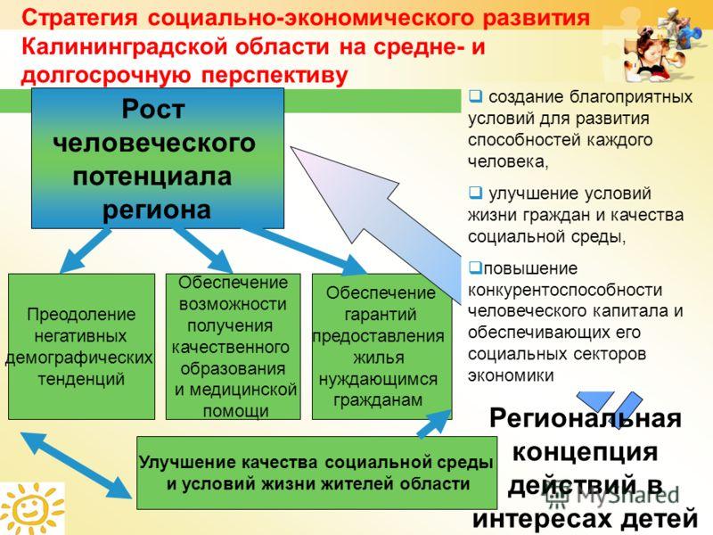 6 Стратегия социально-экономического развития Калининградской области на средне- и долгосрочную перспективу Рост человеческого потенциала региона Преодоление негативных демографических тенденций Обеспечение возможности получения качественного образов
