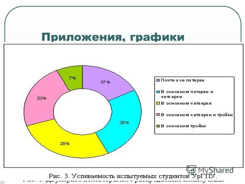 Приложения, графики