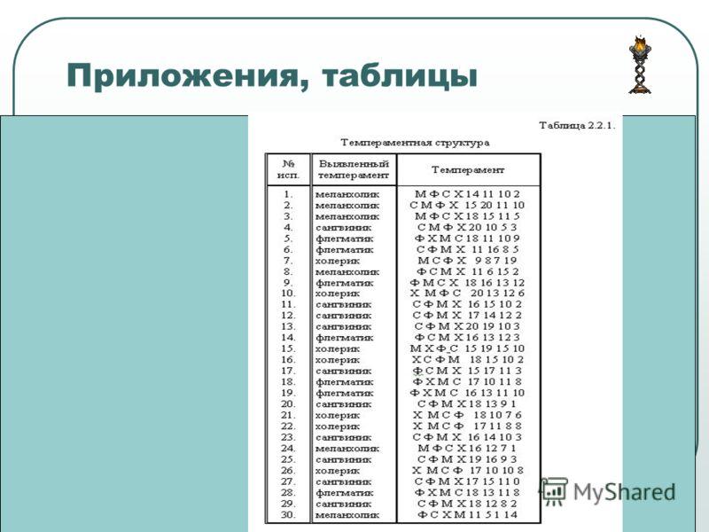 Приложения, таблицы