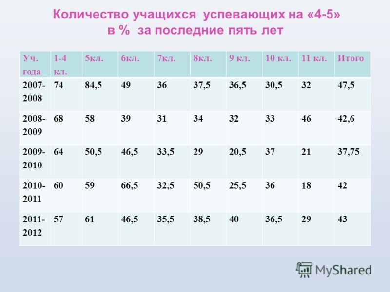 Количество учащихся успевающих на «4-5» в % за последние пять лет Уч. года 1-4 кл. 5кл.6кл.7кл.8кл.9 кл.10 кл.11 кл.Итого 2007- 2008 7484,5493637,536,530,53247,5 2008- 2009 685839313432334642,6 2009- 2010 6450,546,533,52920,5372137,75 2010- 2011 60 5