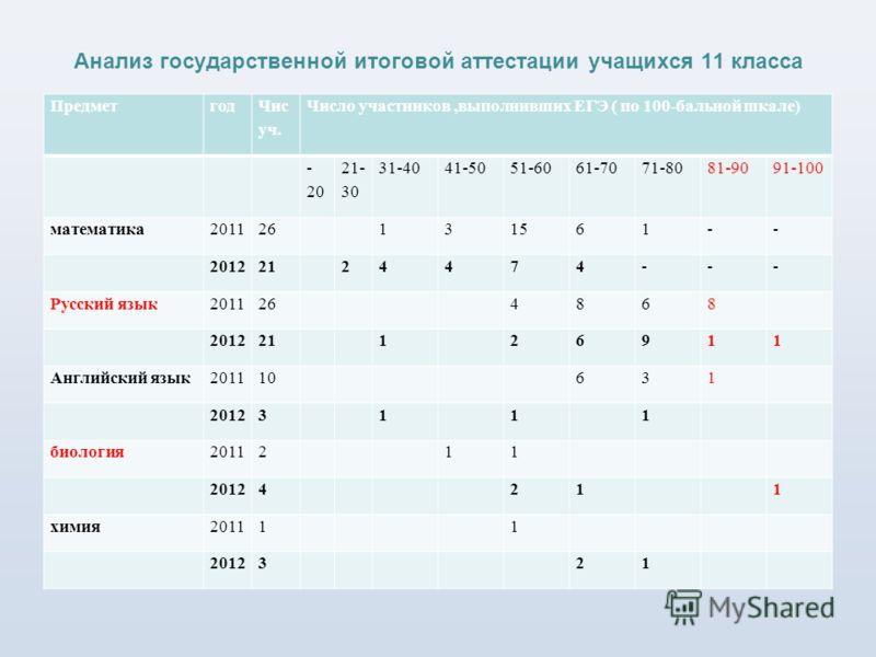 Анализ государственной итоговой аттестации учащихся 11 класса Предметгод Чис уч. Число участников,выполнивших ЕГЭ ( по 100-бальной шкале) - 20 21- 30 31-4041-5051-6061-7071-8081-9091-100 математика201126131561-- 20122124474--- Русский язык2011264868
