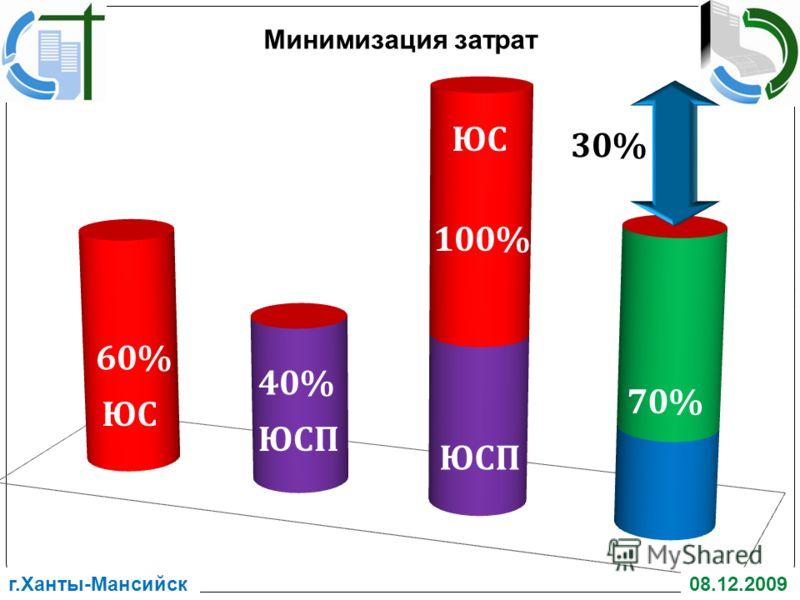 г.Ханты-Мансийск08.12.2009 Минимизация затрат
