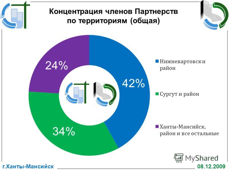 08.12.2009г.Ханты-Мансийск 42% 34% 24% Концентрация членов Партнерств по территориям (общая)