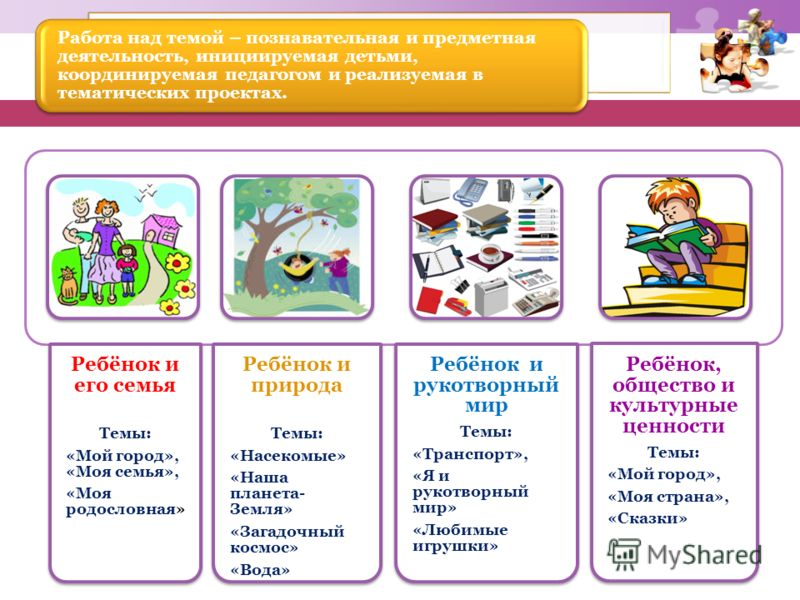 Ребёнок и его семья Темы: «Мой город», «Моя семья», «Моя родословная» Ребёнок и природа Темы: «Насекомые» «Наша планета- Земля» «Загадочный космос» «Вода» Ребёнок и рукотворный мир Темы: «Транспорт», «Я и рукотворный мир» «Любимые игрушки» Ребёнок, о