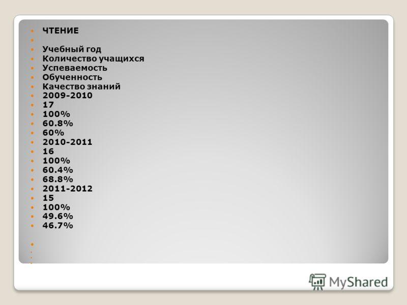 ЧТЕНИЕ Учебный год Количество учащихся Успеваемость Обученность Качество знаний 2009-2010 17 100% 60.8% 60% 2010-2011 16 100% 60.4% 68.8% 2011-2012 15 100% 49.6% 46.7%