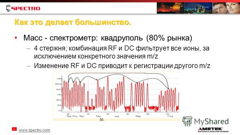 www.spectro.com Как это делает большинство. Масс - спектрометр: квадруполь (80% рынка) –4 стержня; комбинация RF и DC фильтрует все ионы, за исключением конкретного значения m/z –Изменение RF и DC приводит к регистрации другого m/z