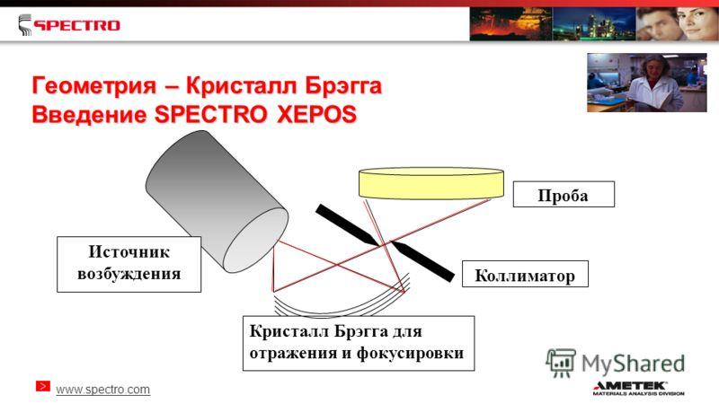 www.spectro.com Геометрия – Кристалл Брэгга Введение SPECTRO XEPOS Кристалл Брэгга для отражения и фокусировки Источник возбуждения Проба Коллиматор