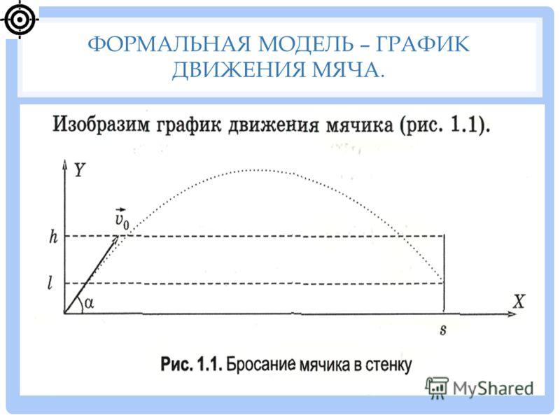 ФОРМАЛЬНАЯ МОДЕЛЬ – ГРАФИК ДВИЖЕНИЯ МЯЧА.