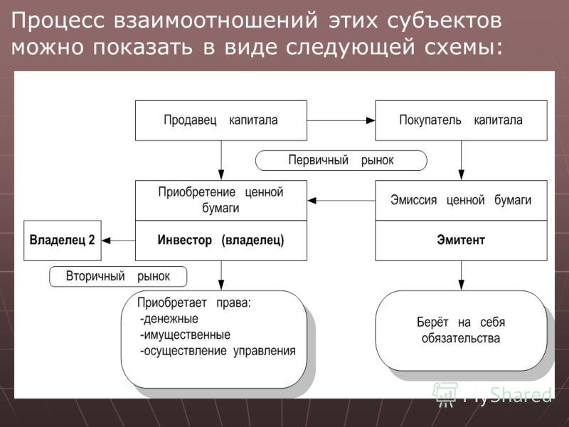 Процесс взаимоотношений этих субъектов можно показать в виде следующей схемы: