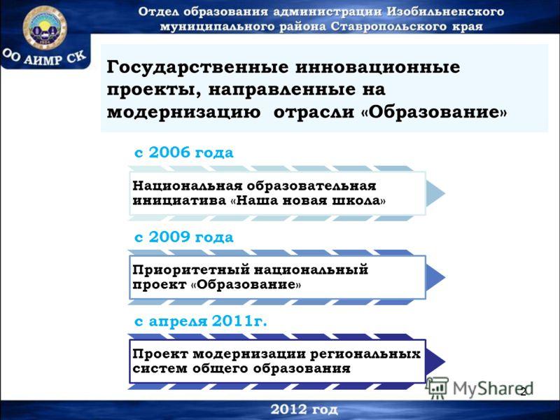 2 Государственные инновационные проекты, направленные на модернизацию отрасли «Образование» с 2006 года Национальная образовательная инициатива «Наша новая школа» с 2009 года Приоритетный национальный проект «Образование» с апреля 2011г. Проект модер