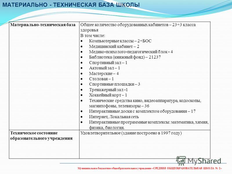 Муниципальное бюджетное общеобразовательное учреждение «СРЕДНЯЯ ОБЩЕОБРАЗОВАТЕЛЬНАЯ ШКОЛА 2» Материально-техническая базаОбщее количество оборудованных кабинетов – 23+3 класса здоровья В том числе: Компьютерные классы – 2+БОС Медицинский кабинет – 2