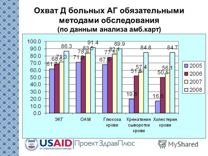 Охват Д больных АГ обязательными методами обследования (по данным анализа амб.карт)