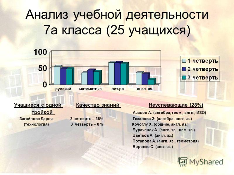 Анализ учебной деятельности 7а класса (25 учащихся) Учащиеся с одной Качество знаний Неуспевающие (28%) тройкой Асадов А. (алгебра, геом., англ., ИЗО) Загайнова Дарья 2 четверть – 36% Гезалова Э. (алгебра, англ.яз.) (технология) 3 четверть – 0 % Кочо
