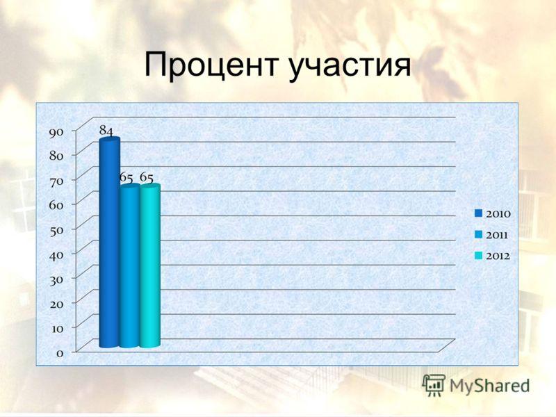 Процент участия