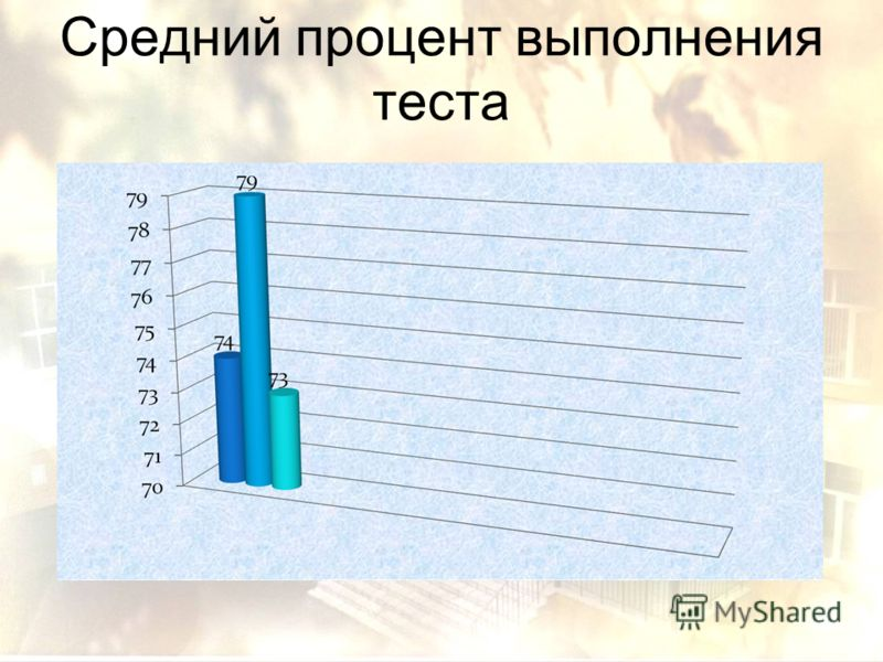Средний процент выполнения теста