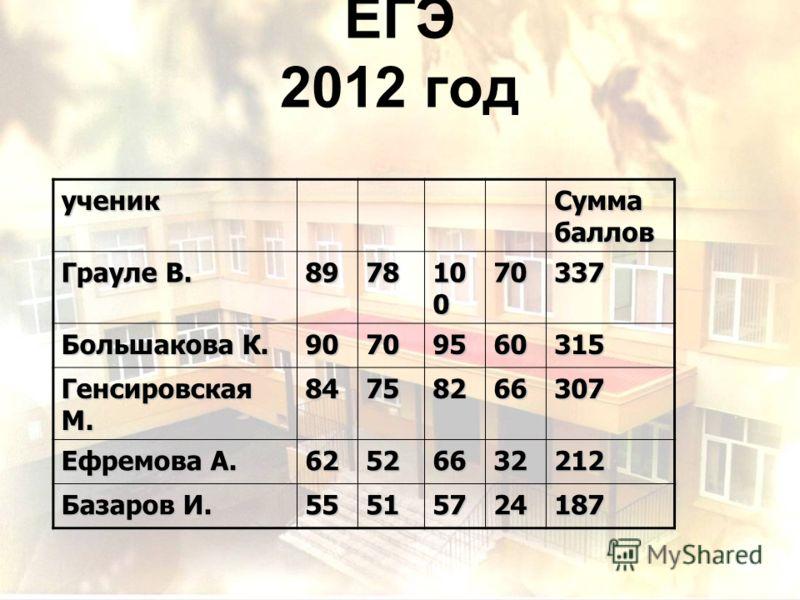 Анализ результатов ЕГЭ 2012 год ученик Сумма баллов Грауле В. 8978 10 0 70337 Большакова К. 90709560315 Генсировская М. 84758266307 Ефремова А. 62526632212 Базаров И. 55515724187