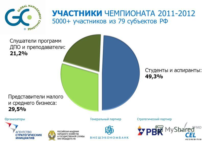УЧАСТНИКИ ЧЕМПИОНАТА 2011-2012 5000+ участников из 79 субъектов РФ Студенты и аспиранты: 49,3% Представители малого и среднего бизнеса: 29,5% Слушатели программ ДПО и преподаватели: 21,2%